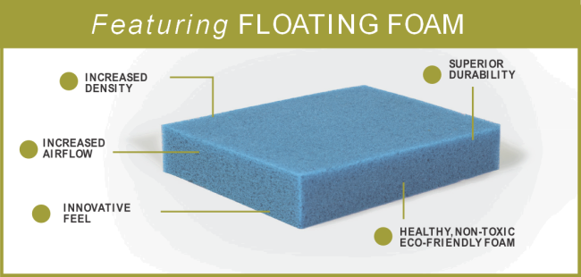 Floating Foam graphic